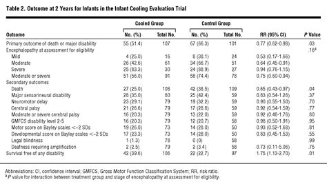 Whole-Body Hypothermia for Term and Near-Term Newborns
