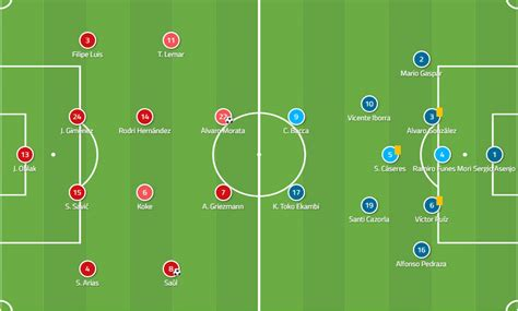 Atletico Madrid's impressive tactical structure - Total