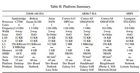 The final ISA showdown: Is ARM, x86, or MIPS intrinsically