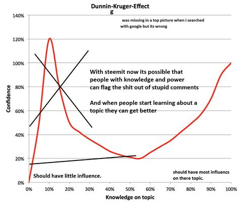 Why steemit is genius and will beat the dunning kruger effect